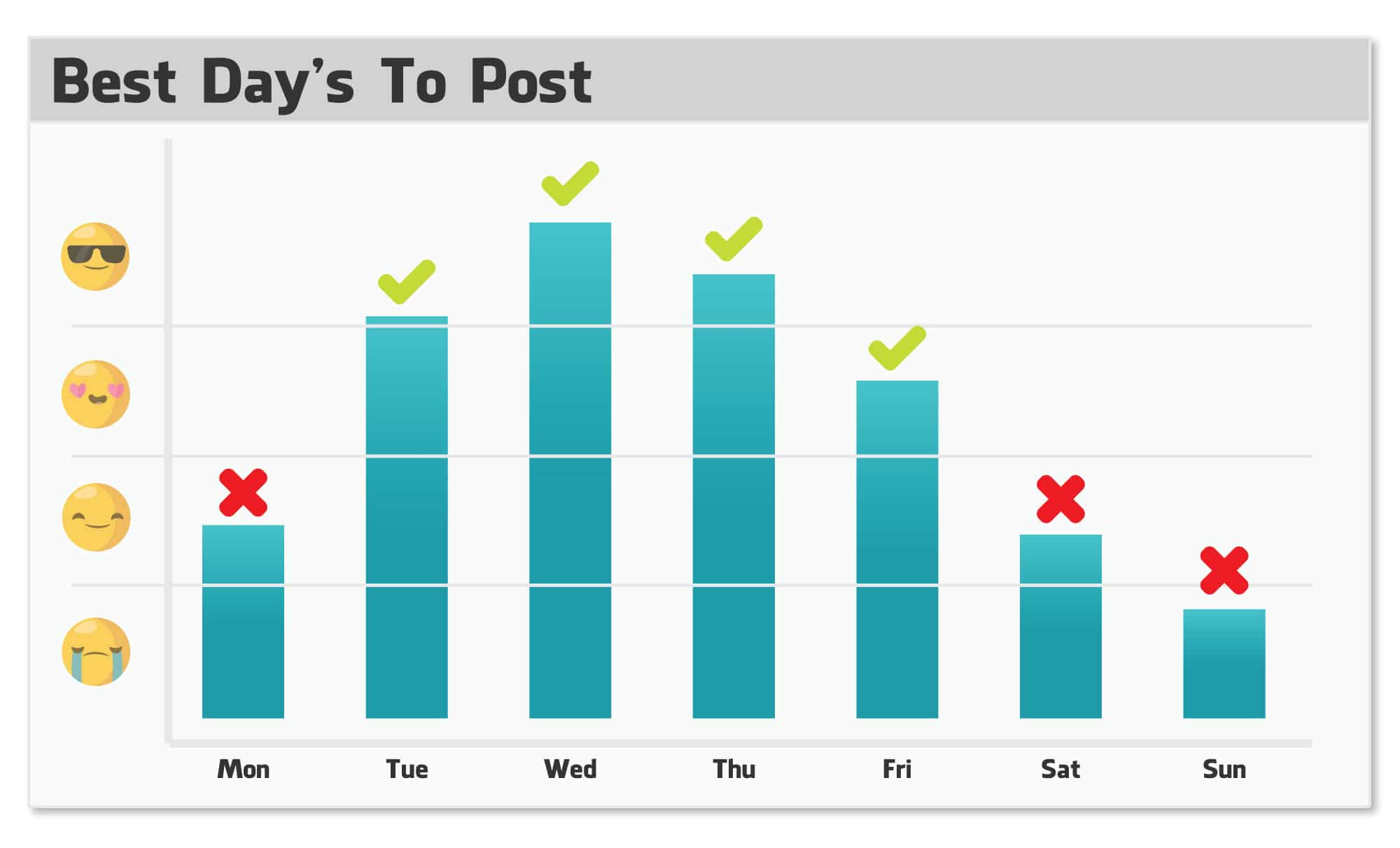 When should you post your Facebook content
